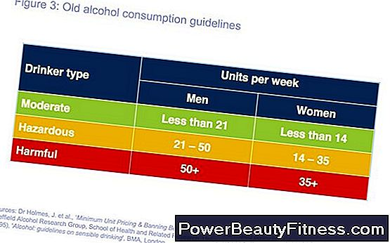 The Recommended Weekly Consumption Of Alcohol