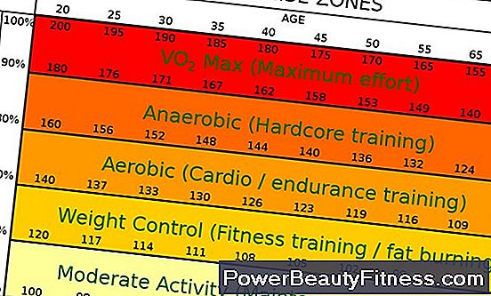 Anaerobic Exercises And Heart Rate