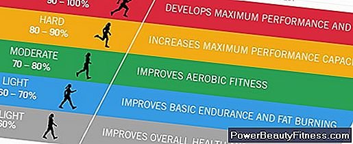 Aerobic Fitness Components