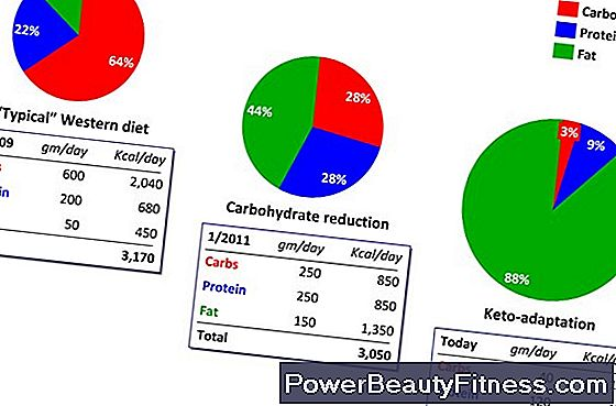 How To Calculate Nutritional Intake